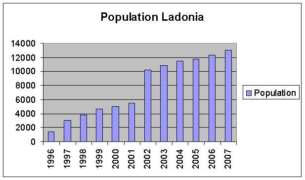 Graf-Ladonia-population-2007 KLAR.JPG